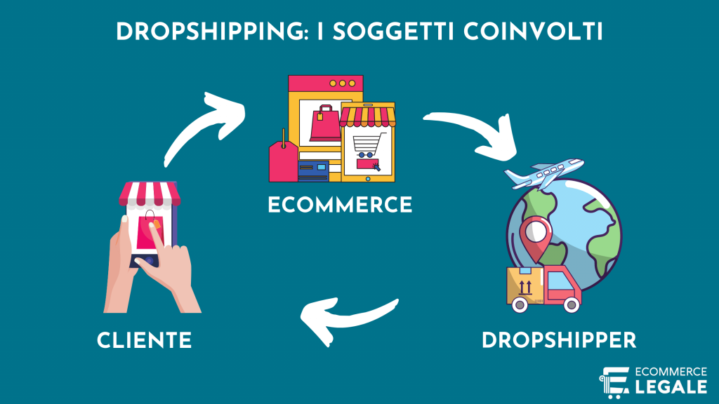 drop shipping ecommerce Floriana Capone