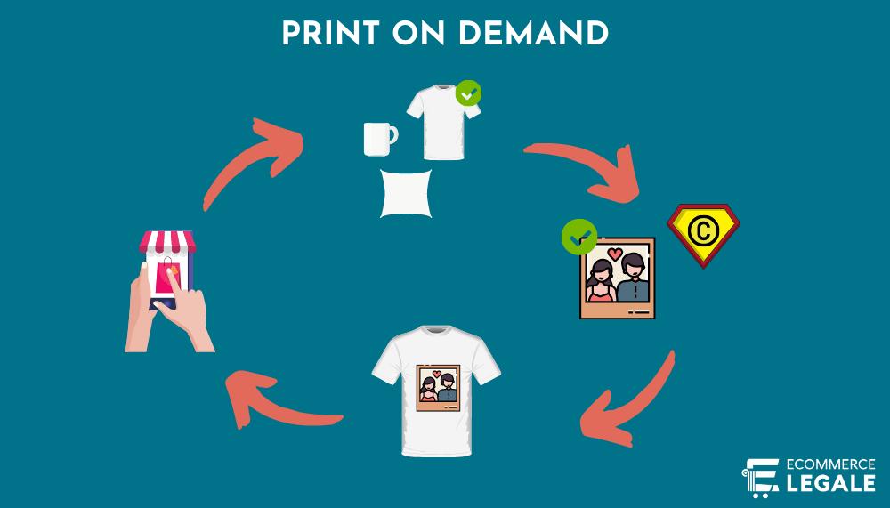 print on demand copyright
